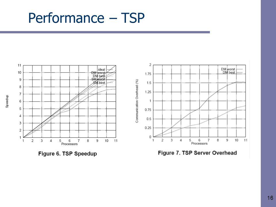 16 Performance – TSP