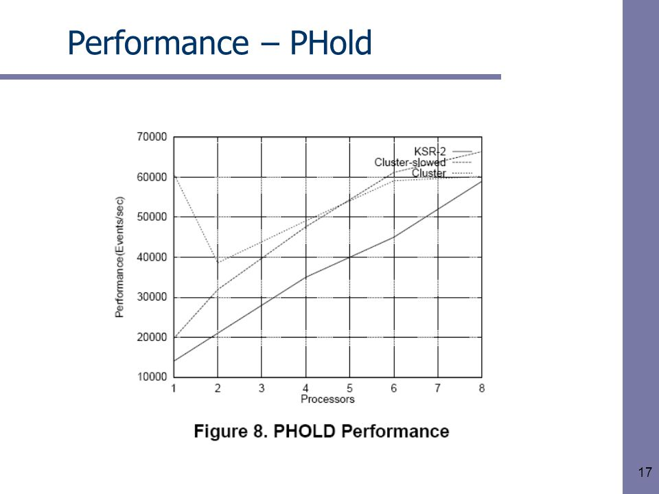 17 Performance – PHold
