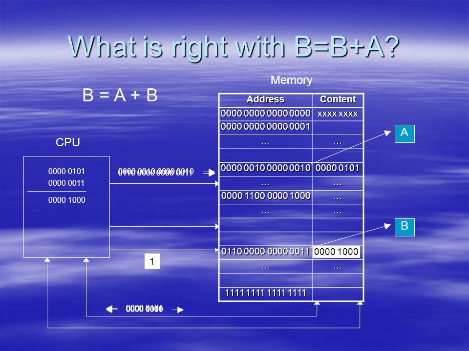 What is right with B=B+A? AddressContent 0000 0000 0000 0000 xxxx xxxx 0000 0000 0000 0001 …… 0000 0010 0000 0010 0000 0101 …… 0000 1100 0000 1000 … …