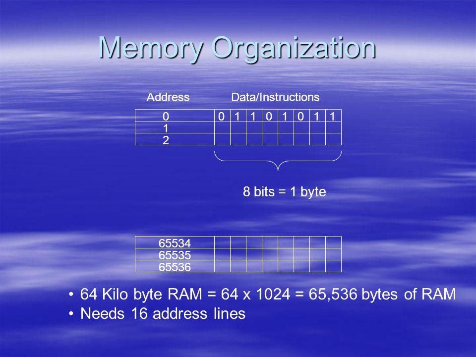 Memory Organization AddressData/Instructions 0 1 2 65536 65534 65535 00011111 8 bits = 1 byte 64 Kilo byte RAM = 64 x 1024 = 65,536 bytes of RAM Needs