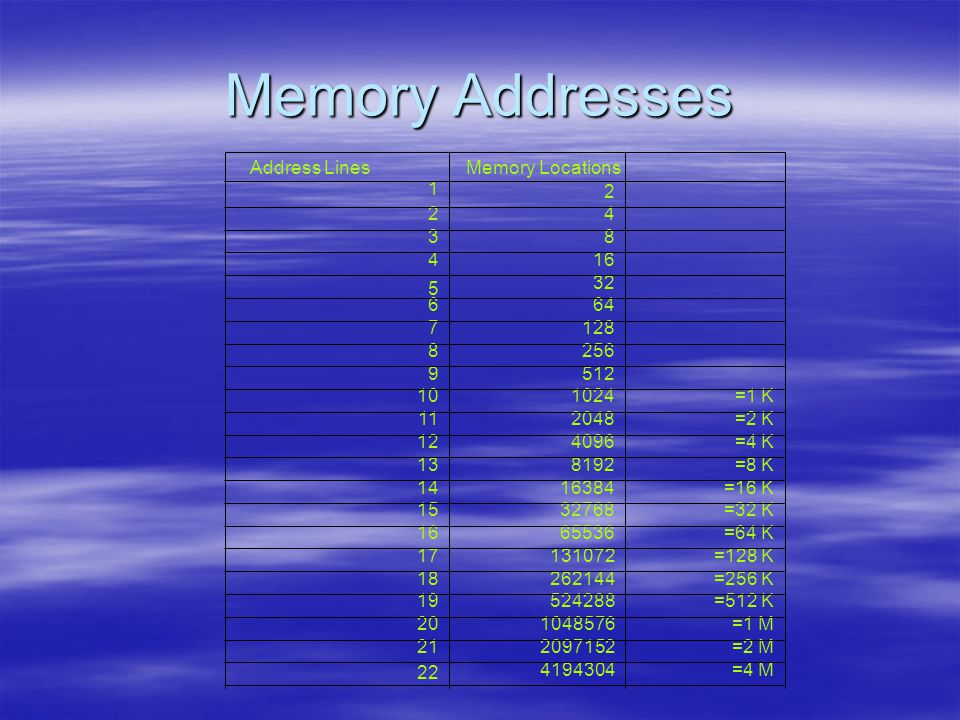 Memory Addresses =4 M4194304 22 =2 M209715221 =1 M104857620 =512 K52428819 =256 K26214418 =128 K13107217 =64 K6553616 =32 K3276815 =16 K1638414 =8 K819213 =4 K409612 =2 K204811 =1 K102410 5129 2568 1287 646 32 5 164 83 42 2 1 Memory LocationsAddress Lines