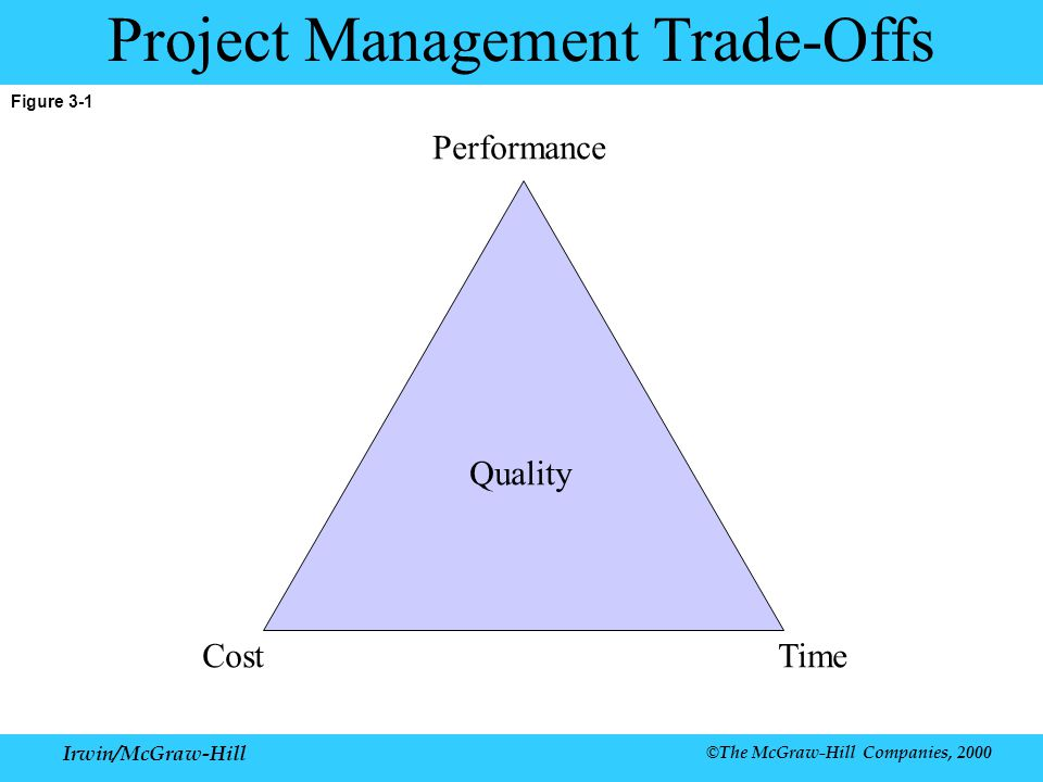 Irwin/McGraw-Hill ©The McGraw-Hill Companies, 2000 Figure 3-1 Project Management Trade-Offs Performance Quality CostTime