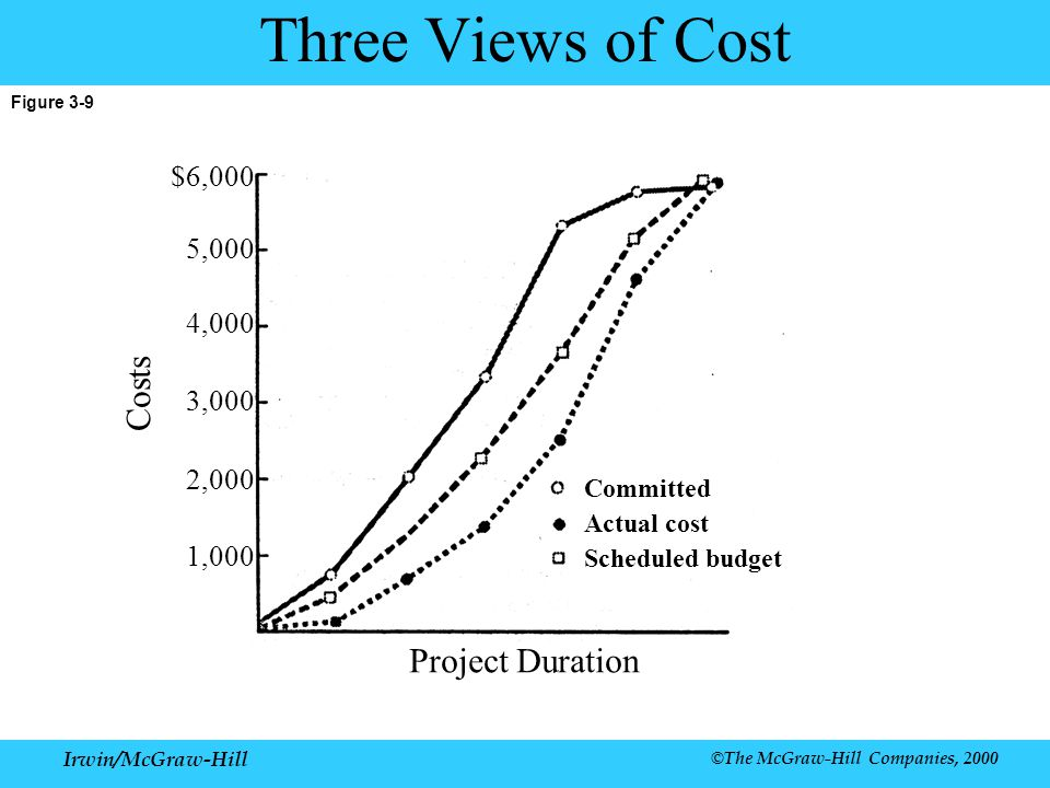 Irwin/McGraw-Hill ©The McGraw-Hill Companies, 2000 Figure 3-9 Three Views of Cost Project Duration Committed Actual cost Scheduled budget Costs $6,000 5,000 4,000 3,000 2,000 1,000