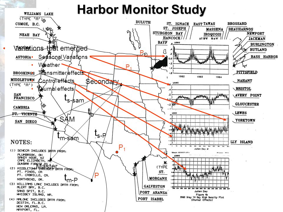 New London Differential Demonstration Applied Harbor Monitor receivers to three sites –Master –Two Secondaries Averaged delta TD updates relative to an average Communicated on a VHF voice/data link –Update rate selectable (3 to 15 minutes –Modified a Graphic Display Terminal for direct data display –Modified commercial receiver for delta TD input