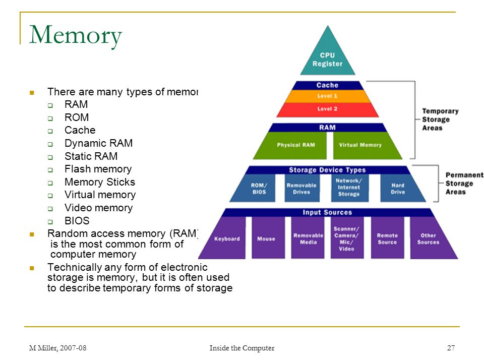 M Miller, 2007-08 Inside the Computer 27 Memory There are many types of memory:  RAM  ROM  Cache  Dynamic RAM  Static RAM  Flash memory  Memory Sticks  Virtual memory  Video memory  BIOS Random access memory (RAM) is the most common form of computer memory Technically any form of electronic storage is memory, but it is often used to describe temporary forms of storage
