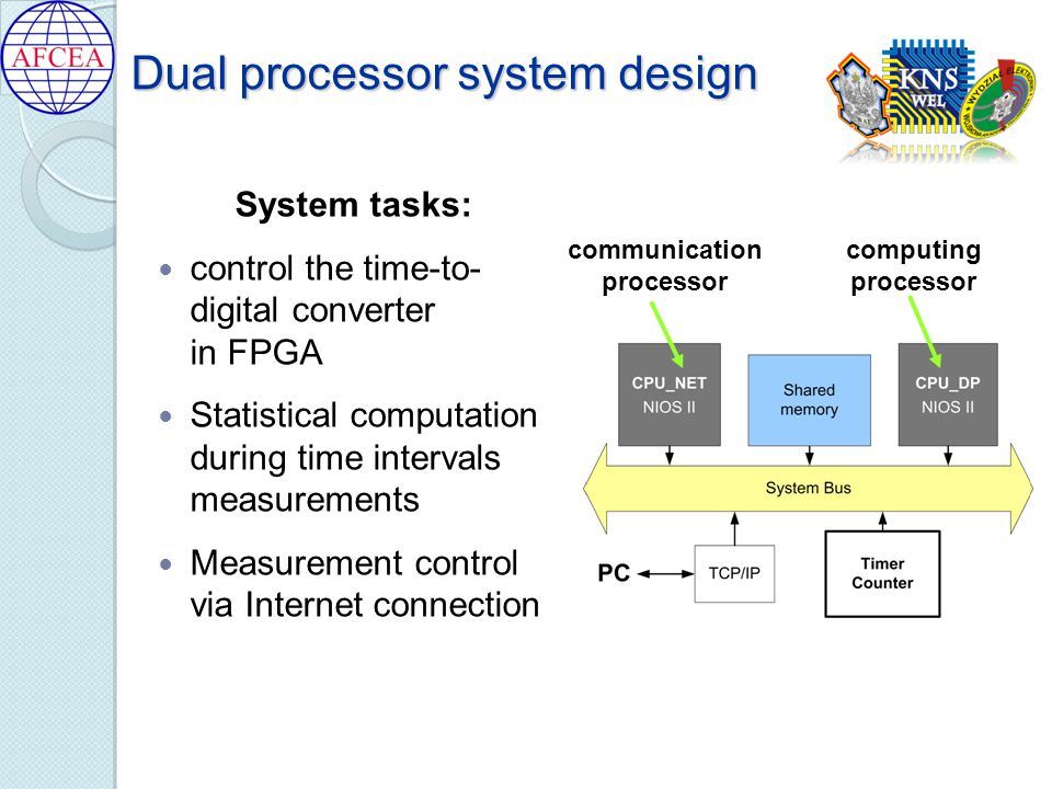 Dual processor system design System tasks: control the time-to- digital converter in FPGA Statistical computation during time intervals measurements Measurement control via Internet connection communication processor computing processor