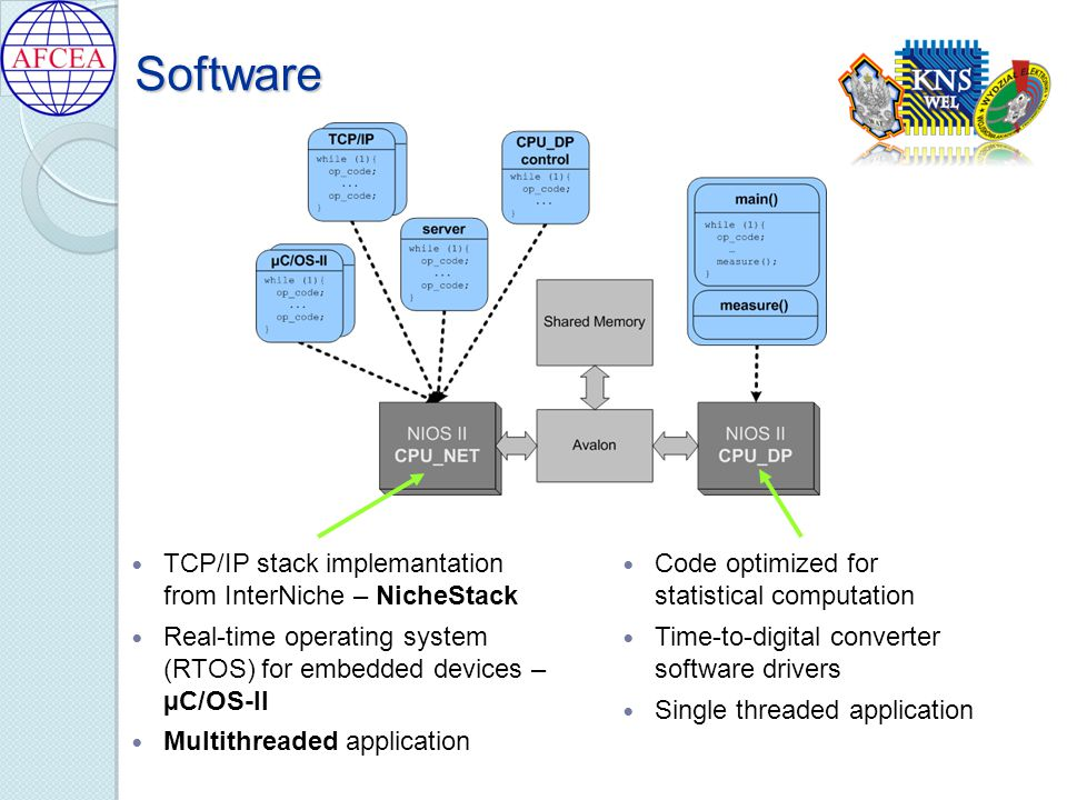 Software TCP/IP stack implemantation from InterNiche – NicheStack Real-time operating system (RTOS) for embedded devices – µC/OS-II Multithreaded application Code optimized for statistical computation Time-to-digital converter software drivers Single threaded application