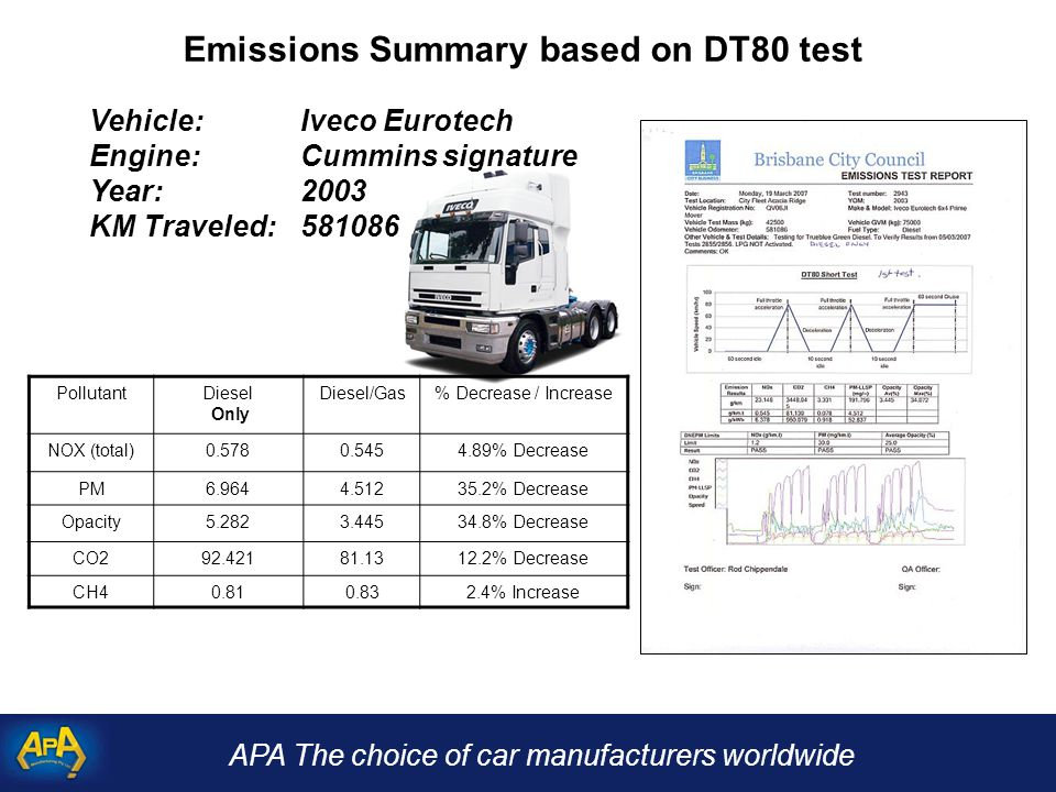 APA The choice of car manufacturers worldwide Emissions Summary based on DT80 test Vehicle:Iveco Eurotech Engine:Cummins signature Year: 2003 KM Traveled: 581086 PollutantDiesel Only Diesel/Gas% Decrease / Increase NOX (total)0.5780.5454.89% Decrease PM6.9644.51235.2% Decrease Opacity5.2823.44534.8% Decrease CO292.42181.1312.2% Decrease CH40.810.832.4% Increase