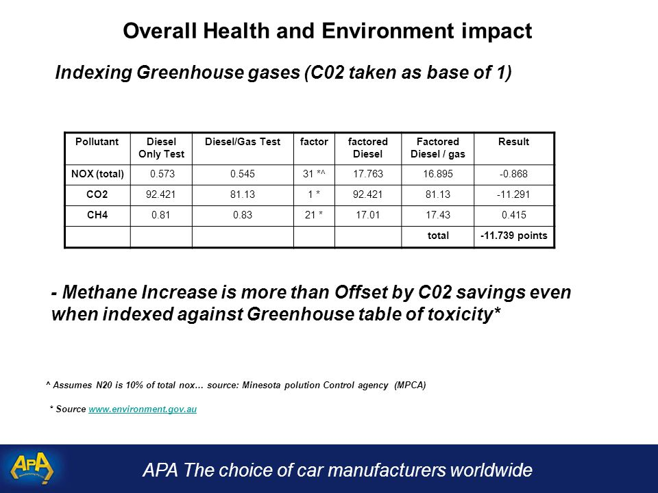 APA The choice of car manufacturers worldwide Overall Health and Environment impact Indexing Greenhouse gases (C02 taken as base of 1) - Methane Increase is more than Offset by C02 savings even when indexed against Greenhouse table of toxicity* ^ Assumes N20 is 10% of total nox… source: Minesota polution Control agency (MPCA) * Source www.environment.gov.auwww.environment.gov.au PollutantDiesel Only Test Diesel/Gas Testfactorfactored Diesel Factored Diesel / gas Result NOX (total) 0.5730.54531 *^17.76316.895-0.868 CO292.42181.131 *92.42181.13-11.291 CH40.810.8321 *17.0117.430.415 total-11.739 points