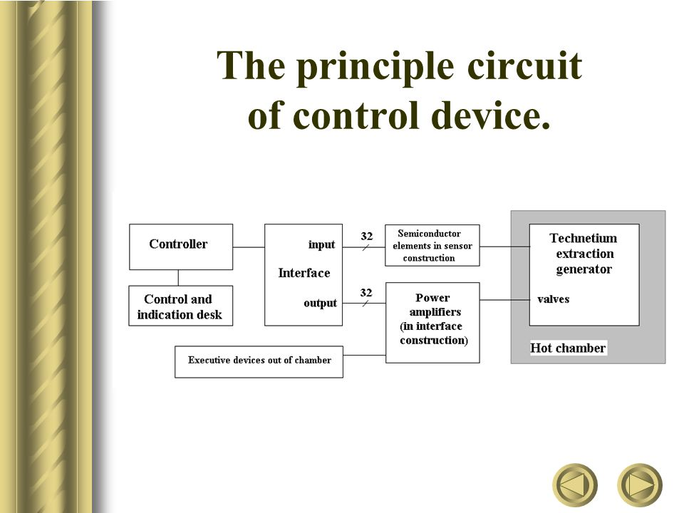 Controller The controller is assembled on the basis of 8-discharge microprocessor with necessary external elements.