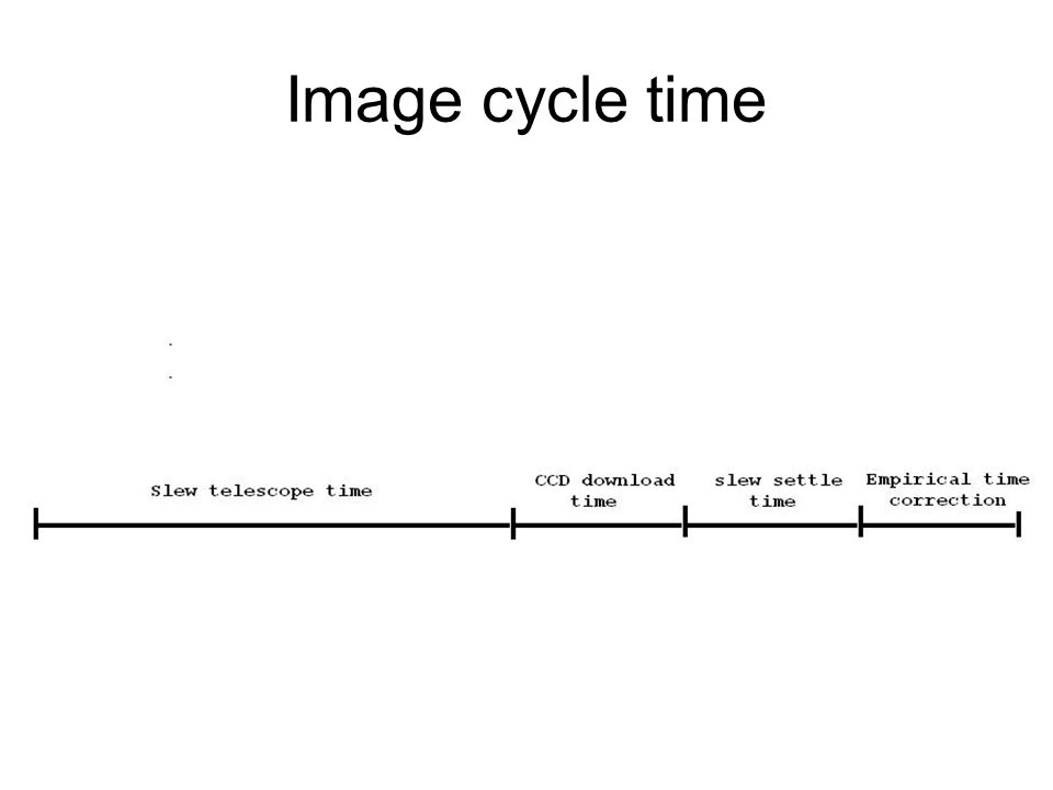 Image cycle time
