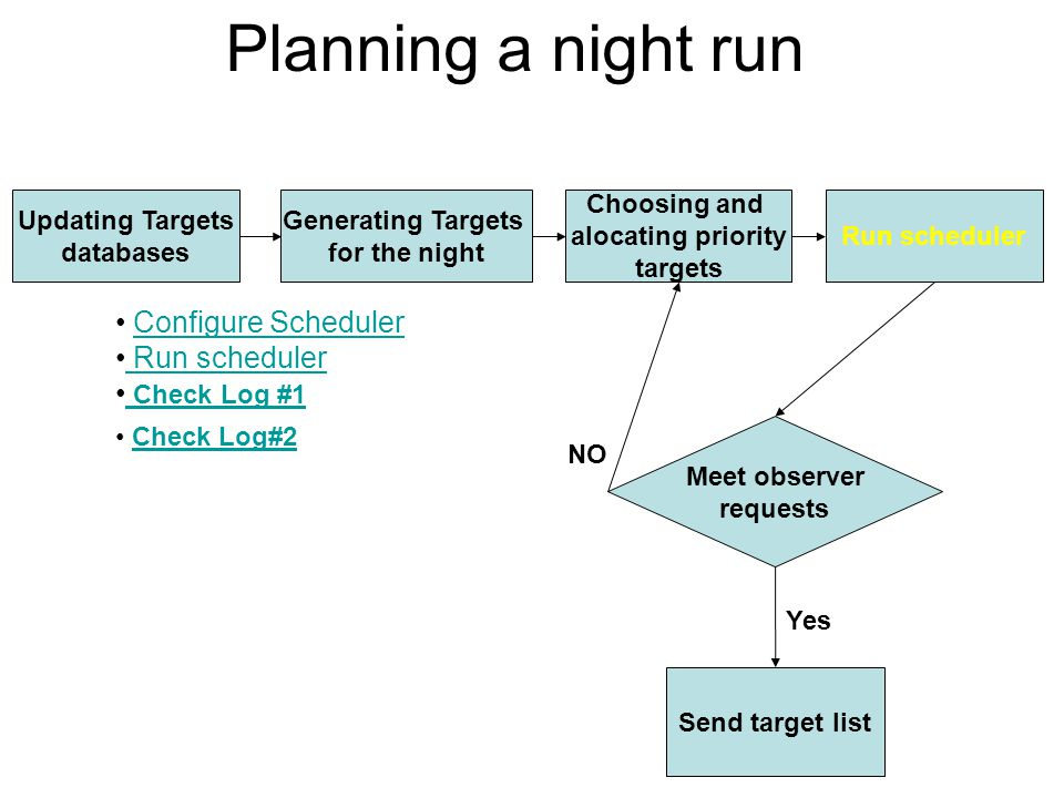 Planning a night run Updating Targets databases Run scheduler Generating Targets for the night Choosing and alocating priority targets Meet observer requests Send target list NO Yes Configure Scheduler Run scheduler Check Log #1 Check Log #1 Check Log#2