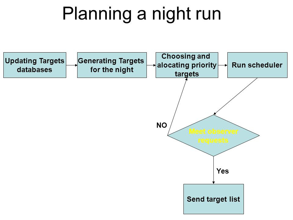 Planning a night run Updating Targets databases Run scheduler Generating Targets for the night Choosing and alocating priority targets Meet observer requests Send target list NO Yes