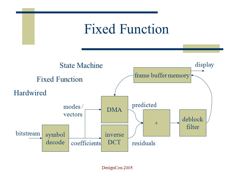 DesignCon 2005 Fixed Function State Machine Fixed Function Hardwired symbol decode inverse DCT DMA bitstream coefficients modes / vectors + residuals predicted frame buffer memory deblock filter display