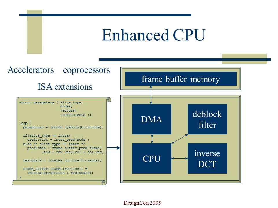 DesignCon 2005 Multiprocessor DMA bitstream coefficients modes / vectors + residuals predicted frame buffer memory display communicate(); function(); communicate(); function(); communicate(); function(); communicate(); symbol decode CPU inverse DCT CPU deblock filter CPU