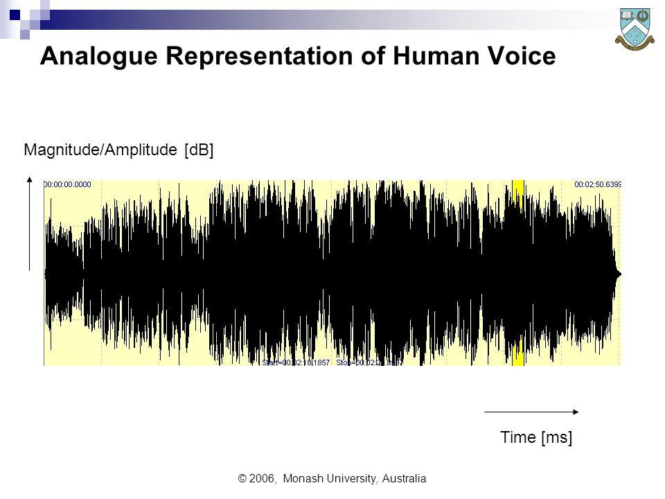 © 2006, Monash University, Australia Analogue Representation of Human Voice Time [ms] Magnitude/Amplitude [dB]