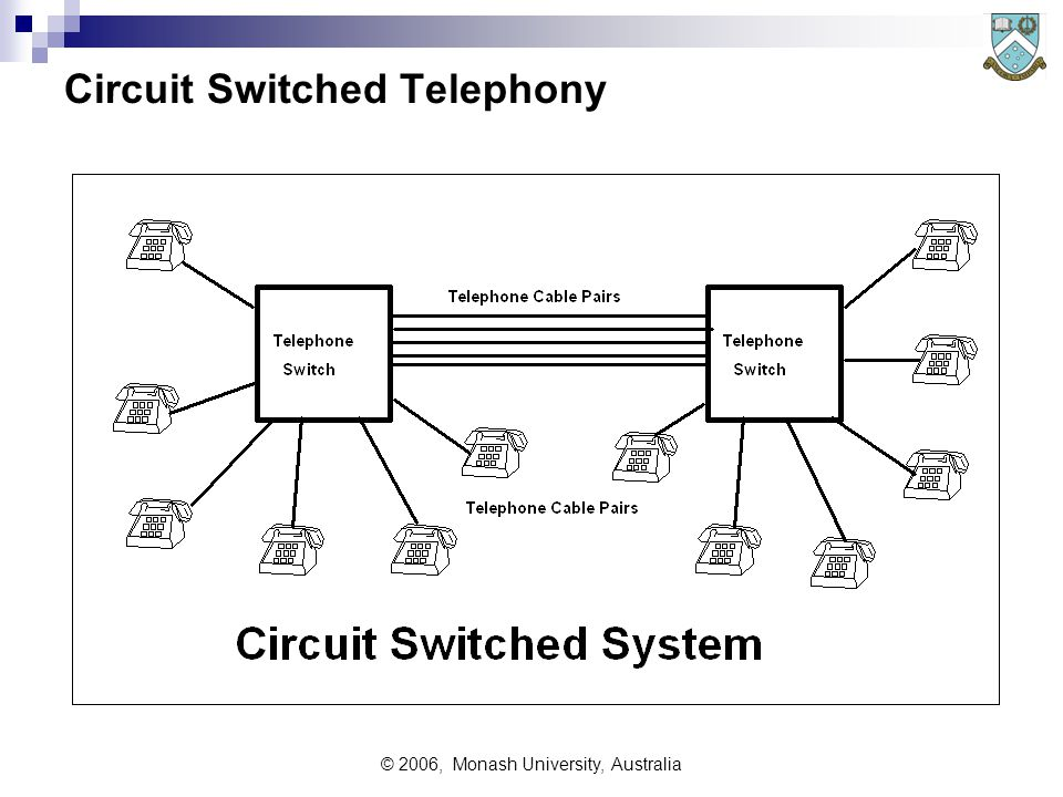 © 2006, Monash University, Australia Circuit Switched System