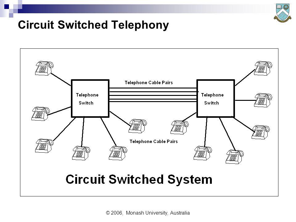 © 2006, Monash University, Australia Circuit Switched Telephony