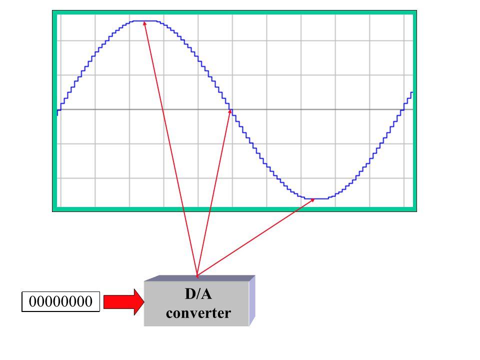 D/A converter 11111111 10000000 00000000