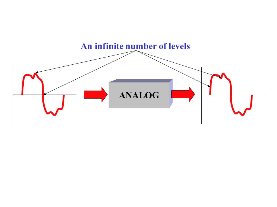 ANALOG An infinite number of levels