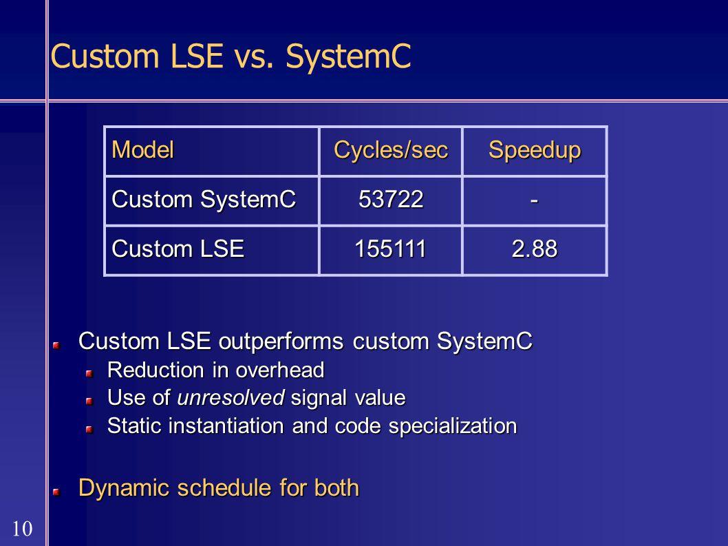 10 Custom LSE vs.