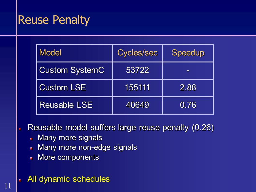 11 Reuse Penalty Reusable model suffers large reuse penalty (0.26) Many more signals Many more non-edge signals More components All dynamic schedules ModelCycles/secSpeedup Custom SystemC 53722- Custom LSE 1551112.88 Reusable LSE 406490.76
