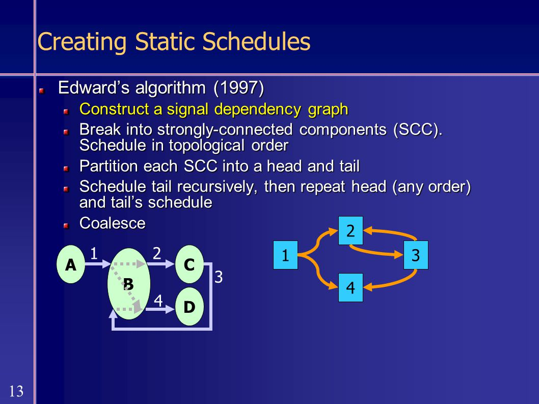 13 Creating Static Schedules Edward's algorithm (1997) Construct a signal dependency graph Break into strongly-connected components (SCC).