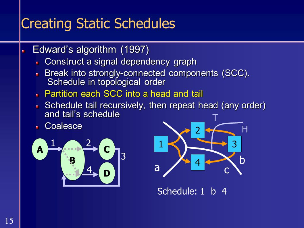 15 Creating Static Schedules Edward's algorithm (1997) Construct a signal dependency graph Break into strongly-connected components (SCC).