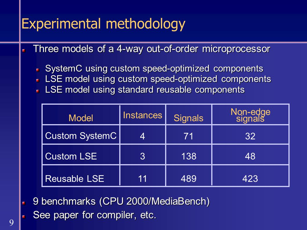 9 Three models of a 4-way out-of-order microprocessor SystemC using custom speed-optimized components LSE model using custom speed-optimized components LSE model using standard reusable components 9 benchmarks (CPU 2000/MediaBench) See paper for compiler, etc.