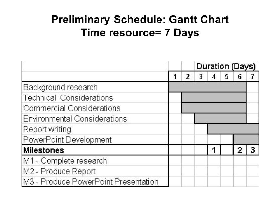 Preliminary Schedule: Gantt Chart Time resource= 7 Days