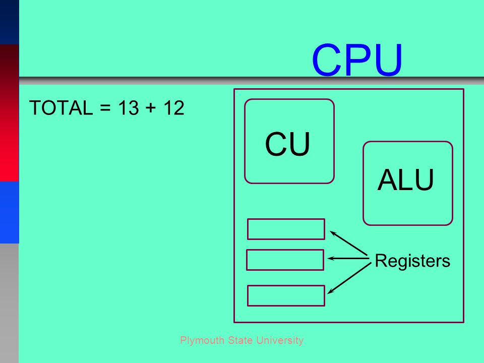 Plymouth State University TOTAL = 13 + 12 CU ALU Registers CPU