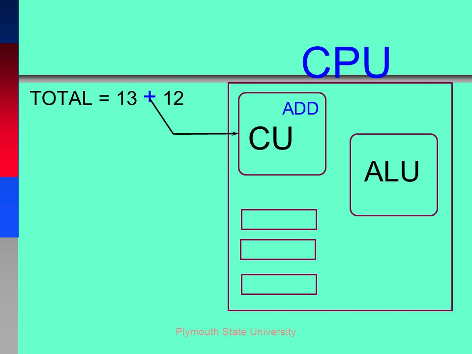 Plymouth State University TOTAL = 13 + 12 CU ALU CPU ADD