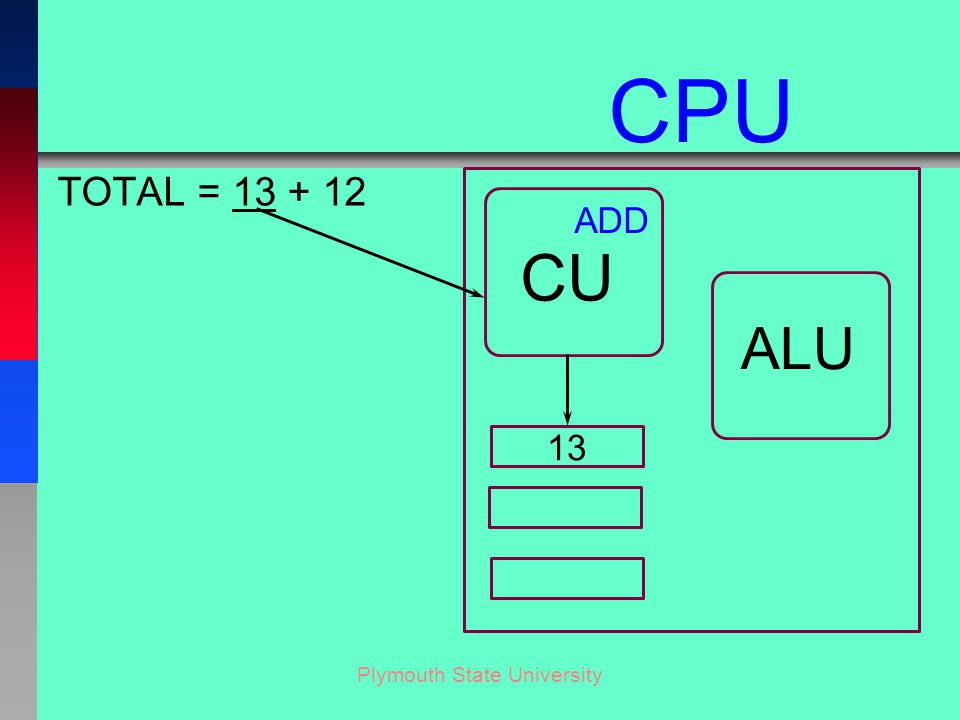 Plymouth State University TOTAL = 13 + 12 CU ALU CPU 13 ADD