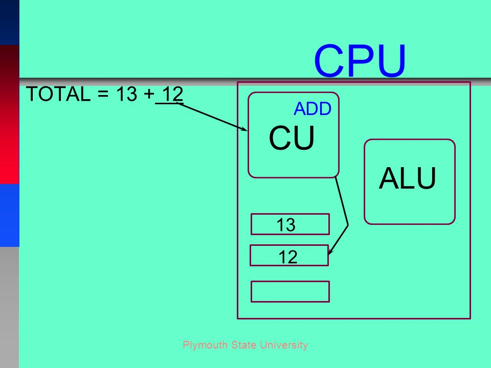 Plymouth State University TOTAL = 13 + 12 CU ALU CPU 13 12 ADD