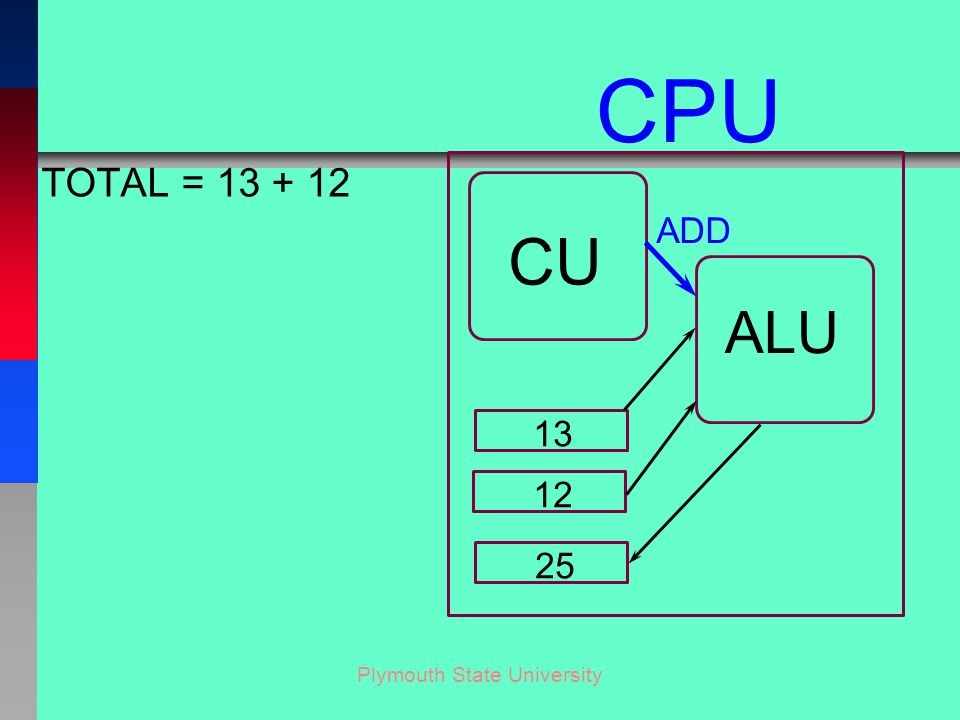 Plymouth State University TOTAL = 13 + 12 CU ALU CPU 13 12 25 ADD