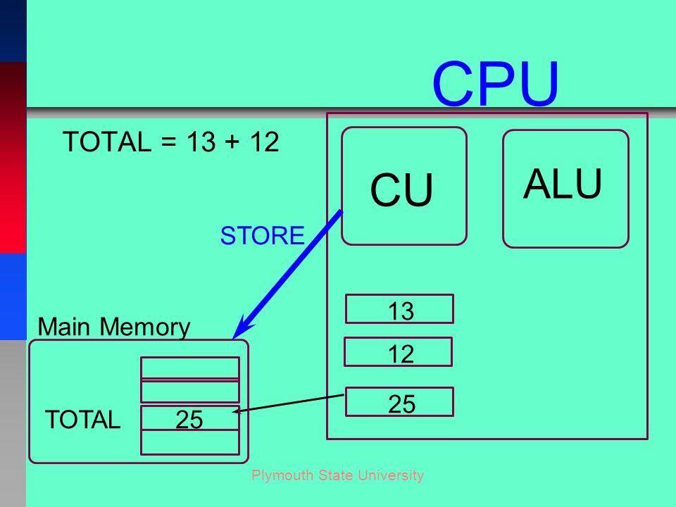 Plymouth State University TOTAL = 13 + 12 CU ALU CPU 13 12 25 TOTAL Main Memory STORE