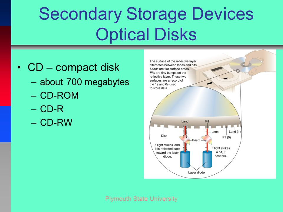 Plymouth State University Secondary Storage Devices Optical Disks CD – compact disk –about 700 megabytes –CD-ROM –CD-R –CD-RW