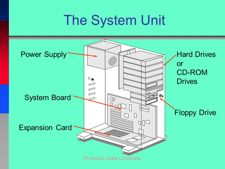 Plymouth State University The System Unit Power Supply System Board Hard Drives or CD-ROM Drives Floppy Drive Expansion Card