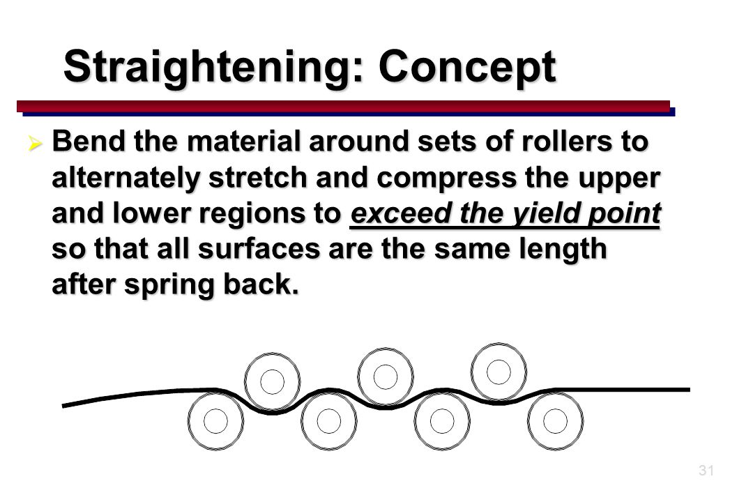 31  Bend the material around sets of rollers to alternately stretch and compress the upper and lower regions to exceed the yield point so that all surfaces are the same length after spring back.