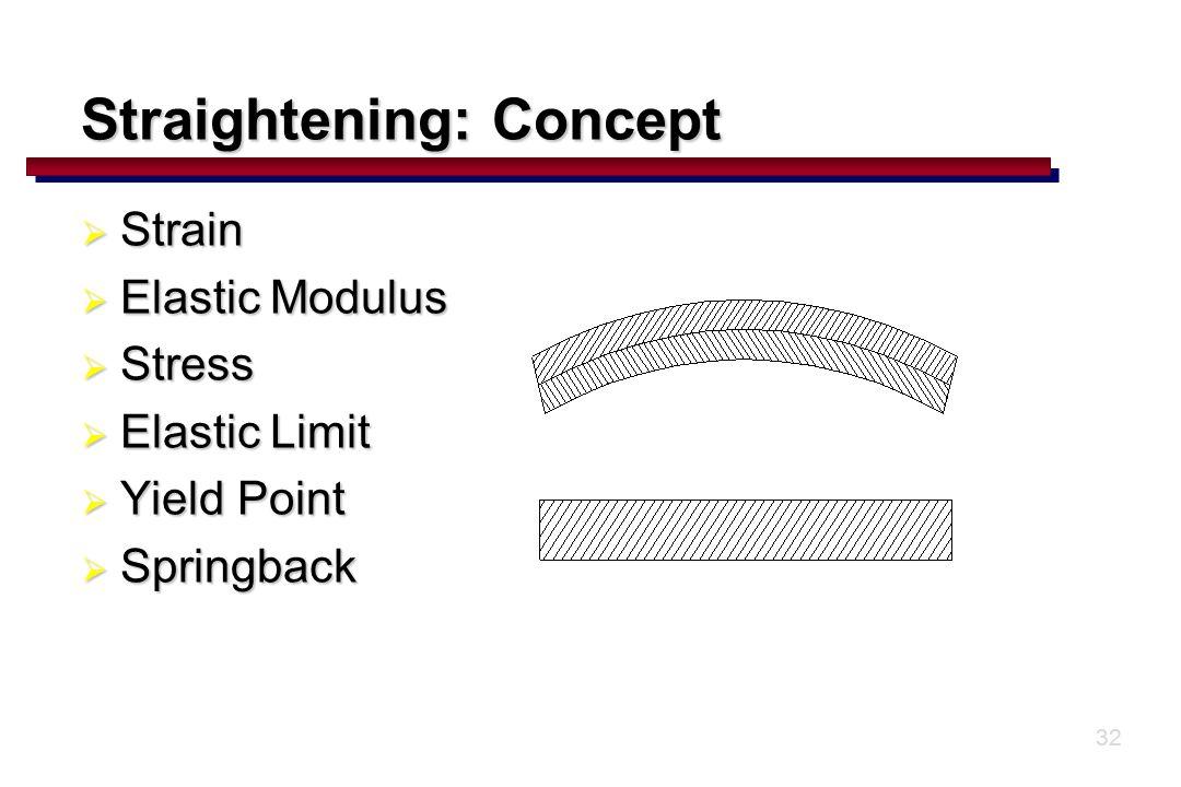 32  Strain  Elastic Modulus  Stress  Elastic Limit  Yield Point  Springback Straightening: Concept
