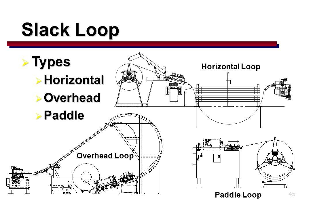 45 Slack Loop  Types  Horizontal  Overhead  Paddle Horizontal Loop Paddle Loop Overhead Loop