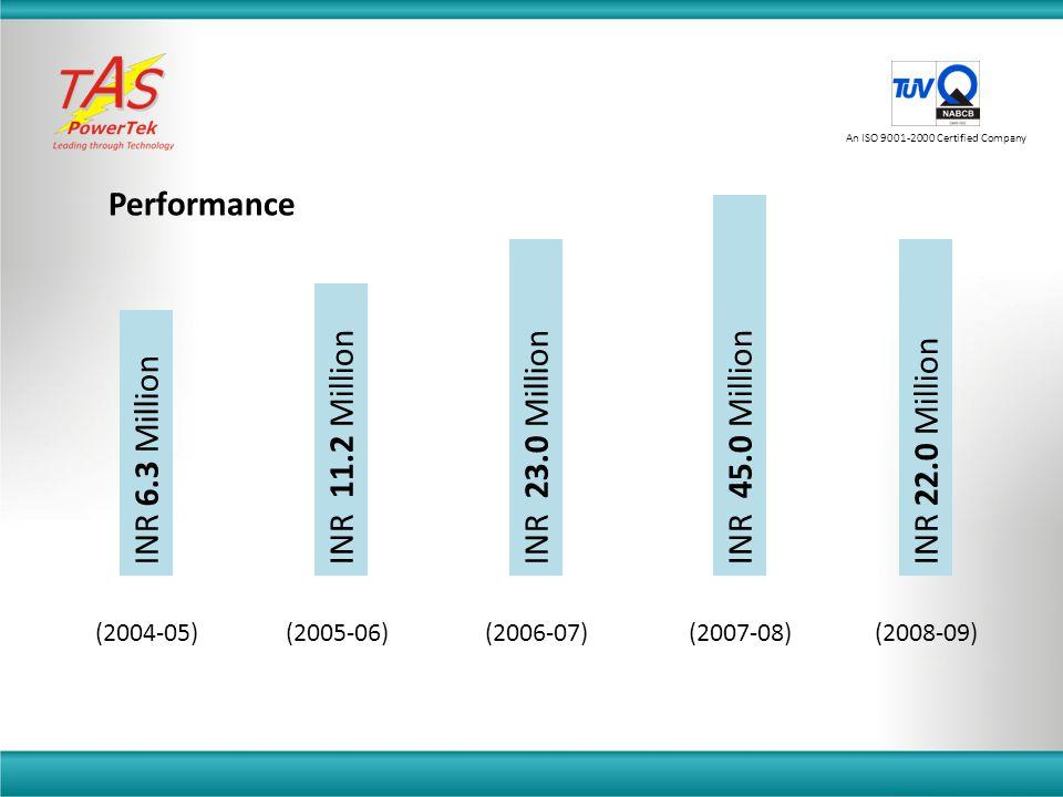 (2004-05) INR 6.3 Million (2005-06) INR 11.2 Million (2006-07) INR 23.0 Million (2007-08) INR 45.0 Million (2008-09) INR 22.0 Million Performance An I