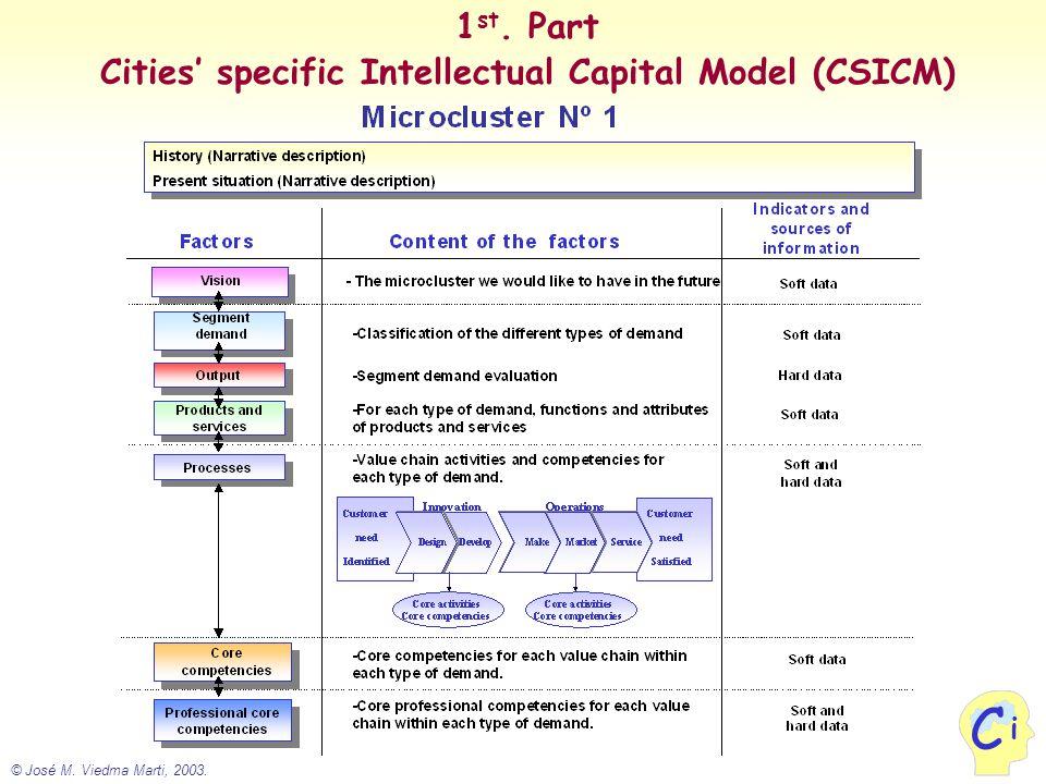 © José M. Viedma Marti, 2003. i C 1 st. Part Cities' specific Intellectual Capital Model (CSICM)