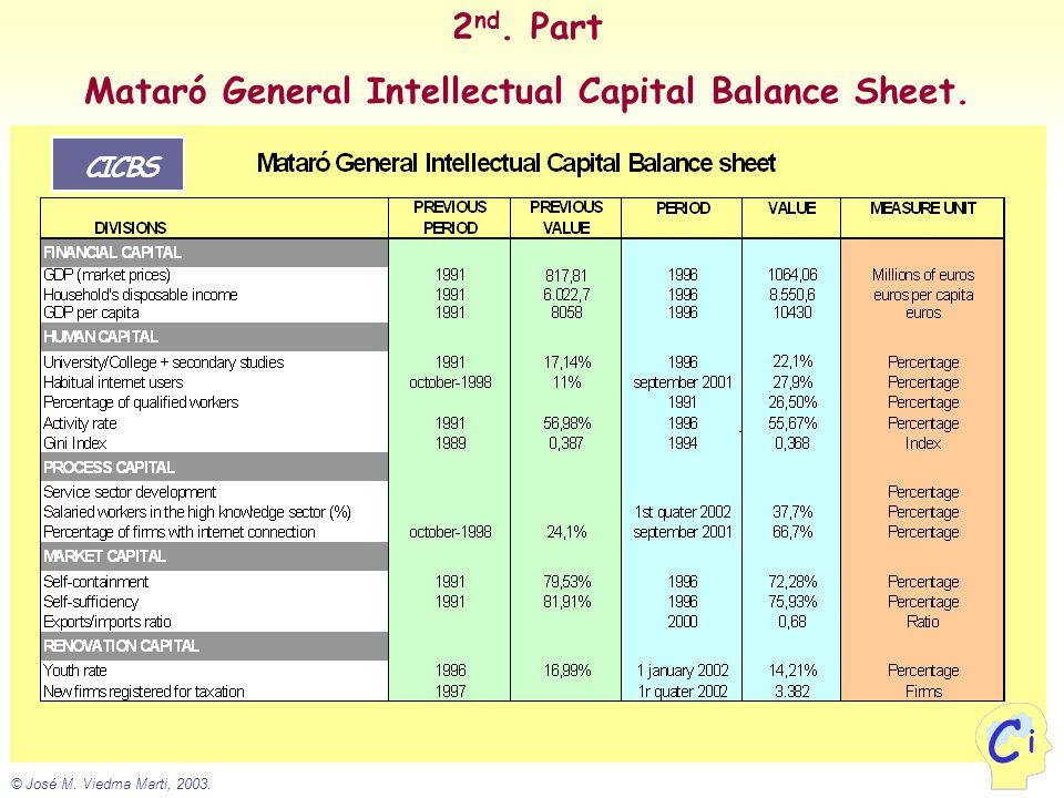 © José M. Viedma Marti, 2003. i C 2 nd. Part Mataró General Intellectual Capital Balance Sheet. i C