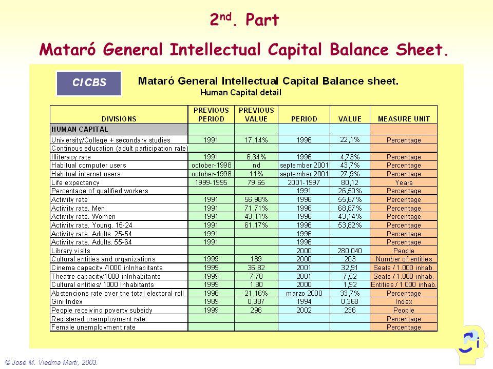 © José M. Viedma Marti, 2003. i C 2 nd. Part Mataró General Intellectual Capital Balance Sheet.