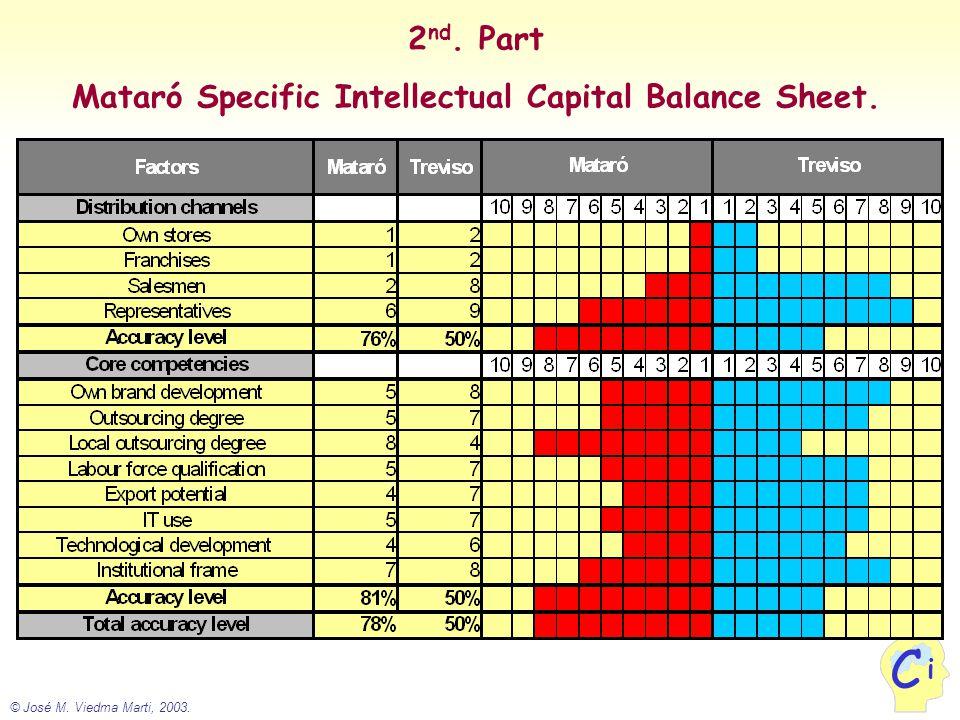 © José M. Viedma Marti, 2003. i C 2 nd. Part Mataró Specific Intellectual Capital Balance Sheet.