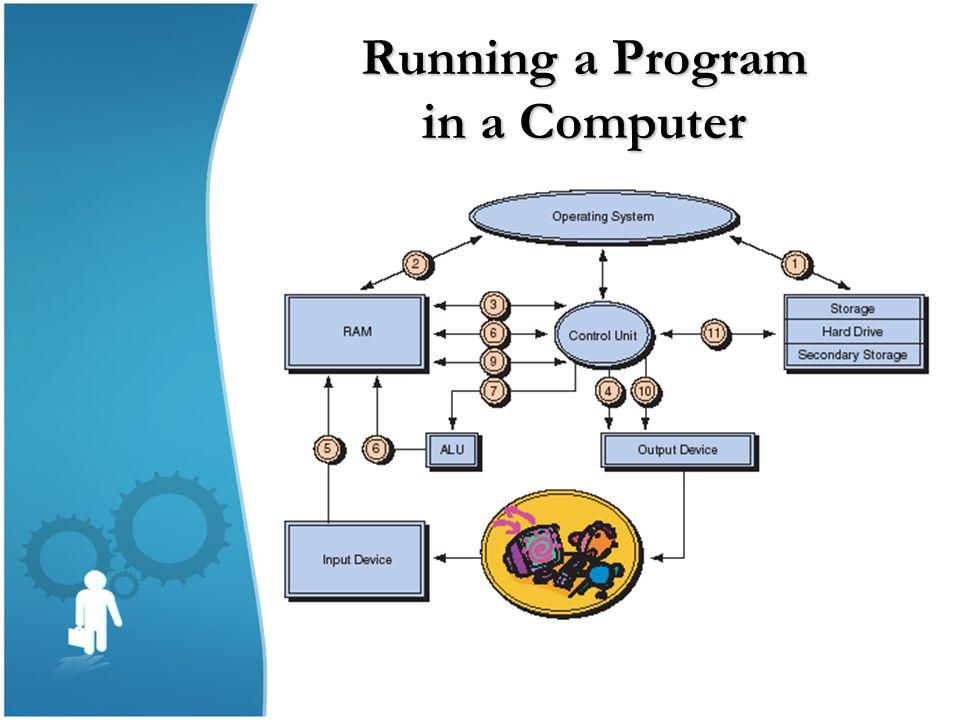 Running a Program in a Computer