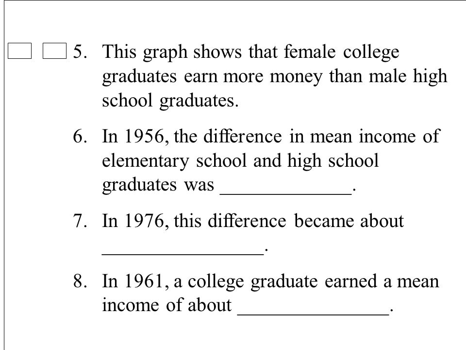 17 5.This graph shows that female college graduates earn more money than male high school graduates.