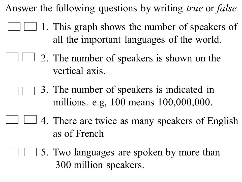23 Answer the following questions by writing true or false 1.This graph shows the number of speakers of all the important languages of the world.