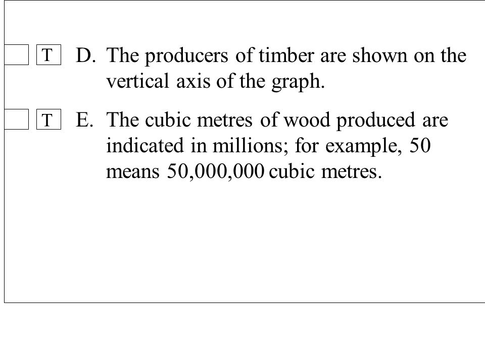 42 D.The producers of timber are shown on the vertical axis of the graph.